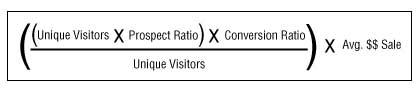 Calculating Unique visitor value